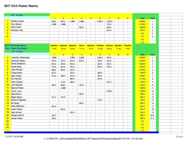 CFL ESA Standings 2017 10:31:17 p11