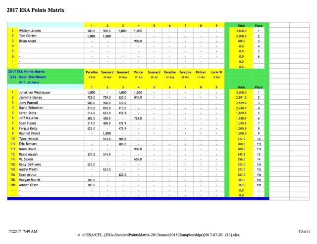CFL_(ESA-StandardPointsMatrix-2017season2018 p10