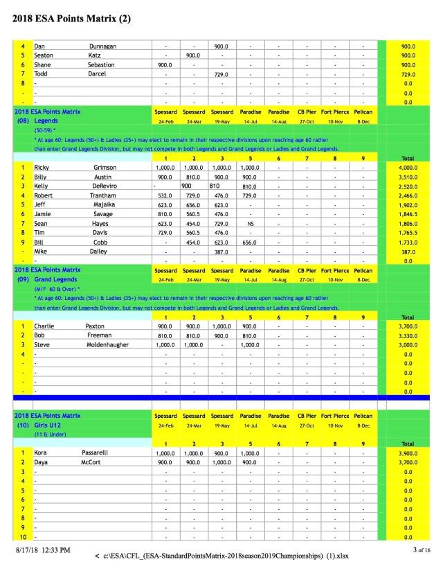 CFL_(ESA-Standings 8:18 p3
