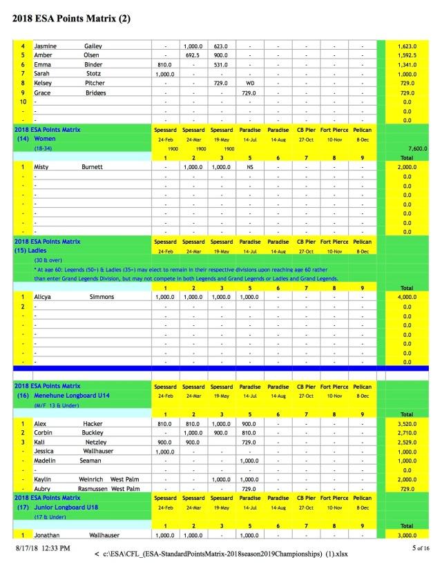 CFL_(ESA-Standings 8:18 p5