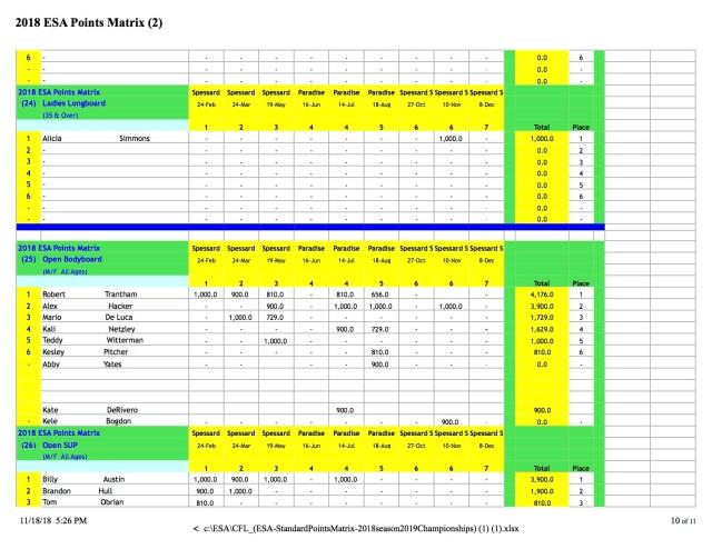CFL_(ESA-StandardPointsMatrix-2018season2019Championships) (1) 10