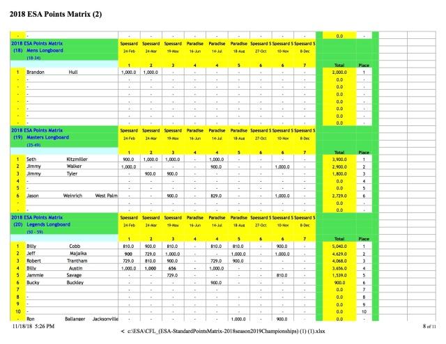 CFL_(ESA-StandardPointsMatrix-2018season2019Championships) (1) 8