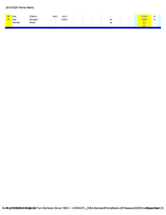 CFL_(ESA-StandardPointsMatrix-2019season2020Championships) (3) - 2019 ESA Points Matrix p10